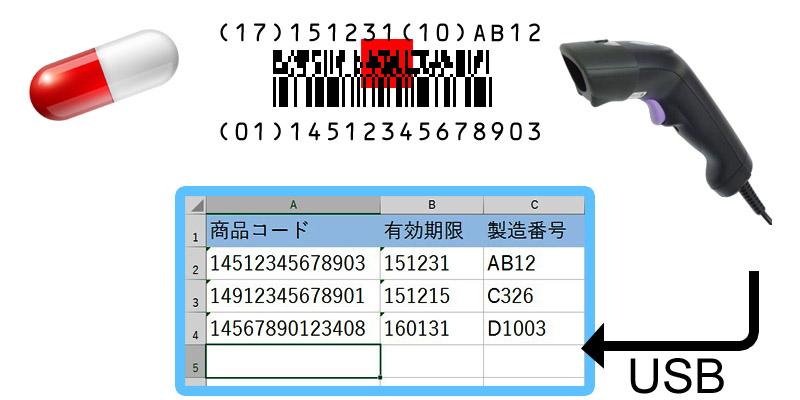 AC-2D202K2B GS1バーコード編集