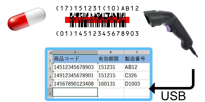 CM-2D200K2B GS1バーコード編集